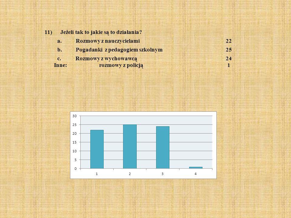 11) Jeżeli tak to jakie są to działania.a. Rozmowy z nauczycielami22 b.