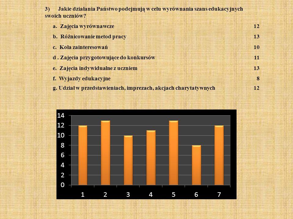 3) Jakie działania Państwo podejmują w celu wyrównania szans edukacyjnych swoich uczniów? a. Zajęcia wyrównawcze12 b. Różnicowanie metod pracy13 c. Ko