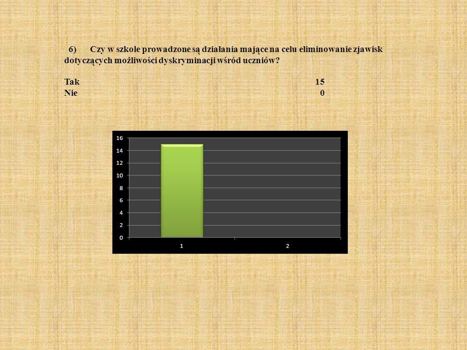 6) Czy w szkole prowadzone są działania mające na celu eliminowanie zjawisk dotyczących możliwości dyskryminacji wśród uczniów? Tak 15 Nie 0