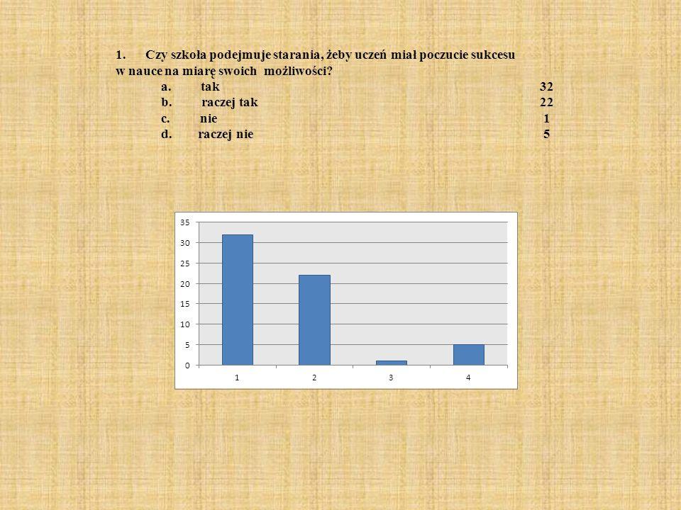 1. Czy szkoła podejmuje starania, żeby uczeń miał poczucie sukcesu w nauce na miarę swoich możliwości? a. tak32 b. raczej tak22 c. nie1 d. raczej nie5