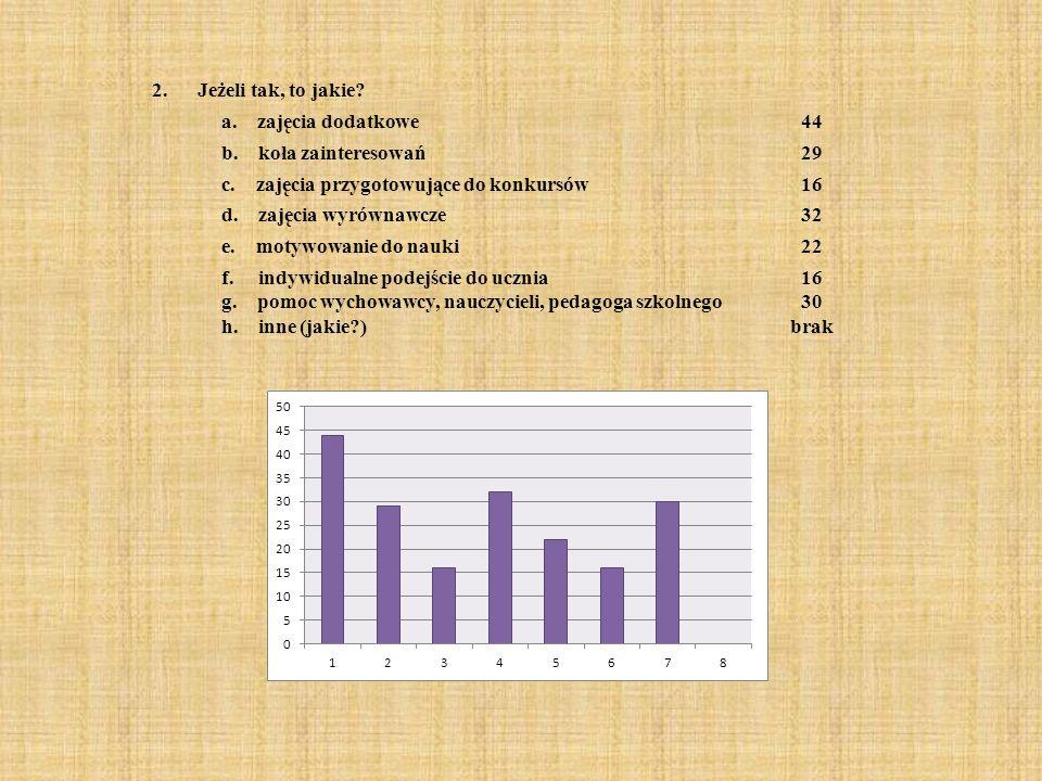 7.Czy Twój udział w dodatkowych zajęciach edukacyjnych skutkuje lepszymi wynikami w nauce.