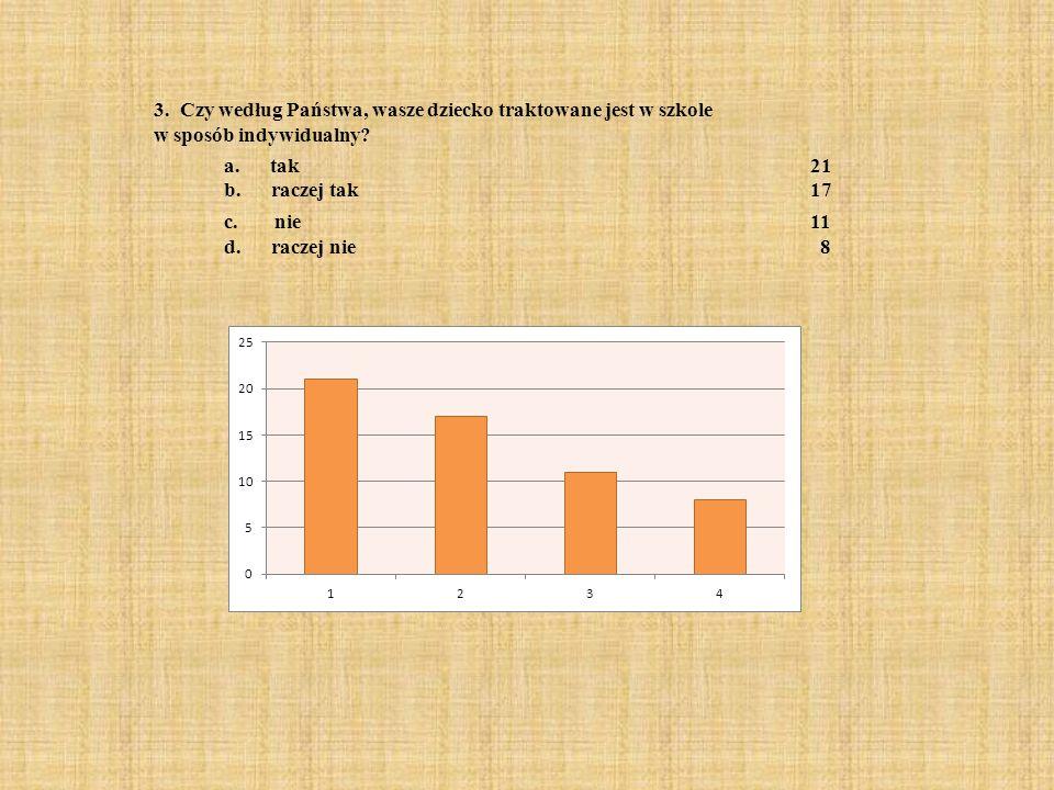 8) Czy według Ciebie zdarzają się w szkole sytuacje dyskryminowania uczniów? a. Tak14 b. Nie32