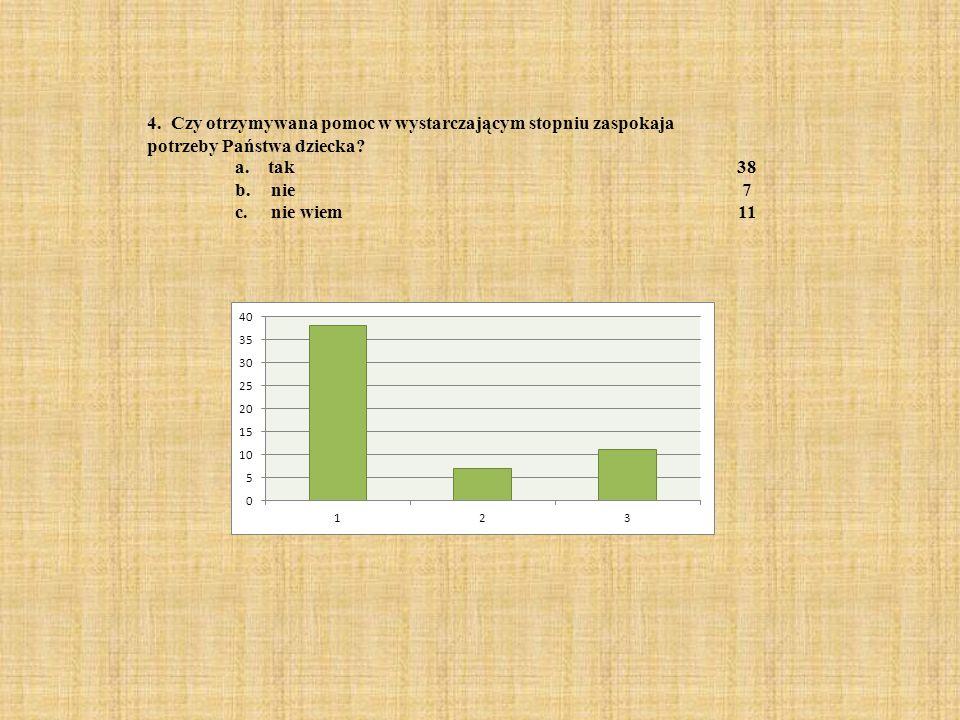 7) Jeżeli tak to jakie są to działania.a. Rozmowy z nauczycielami15 b.