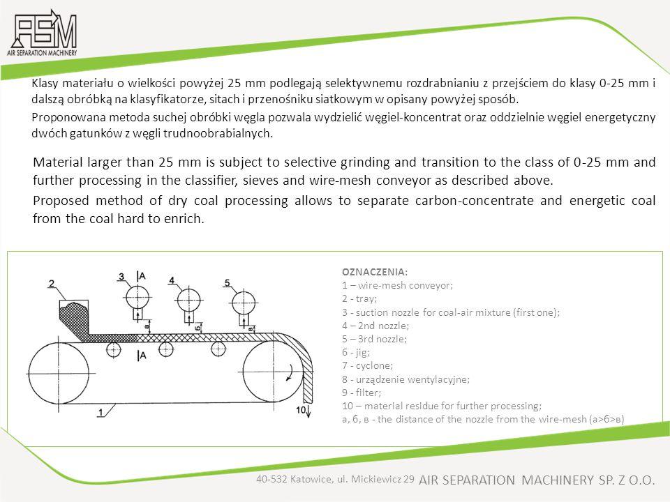 AIR SEPARATION MACHINERY SP. Z O.O. Klasy materiału o wielkości powyżej 25 mm podlegają selektywnemu rozdrabnianiu z przejściem do klasy 0-25 mm i dal