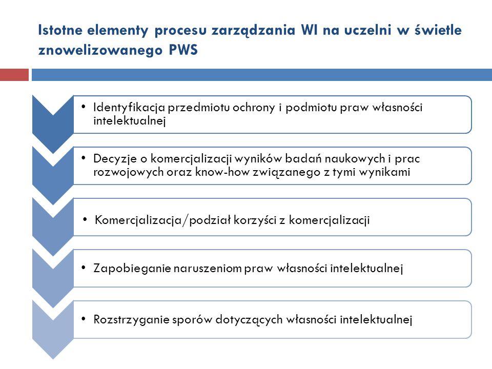 Istotne elementy procesu zarządzania WI na uczelni w świetle znowelizowanego PWS Identyfikacja przedmiotu ochrony i podmiotu praw własności intelektua