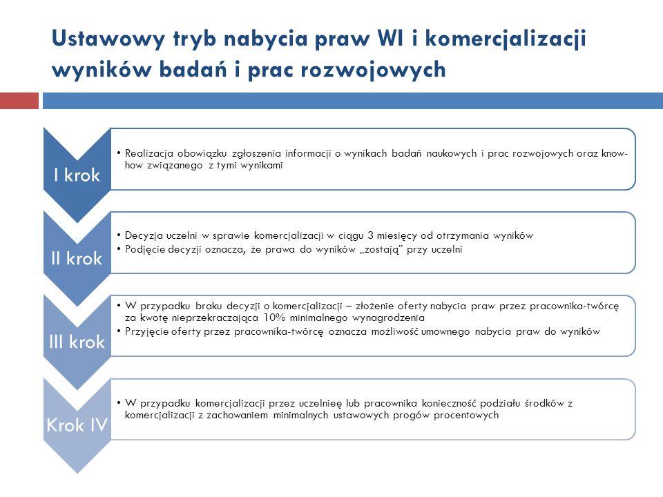 Ustawowy tryb nabycia praw WI i komercjalizacji wyników badań i prac rozwojowych I krok Realizacja obowiązku zgłoszenia informacji o wynikach badań na