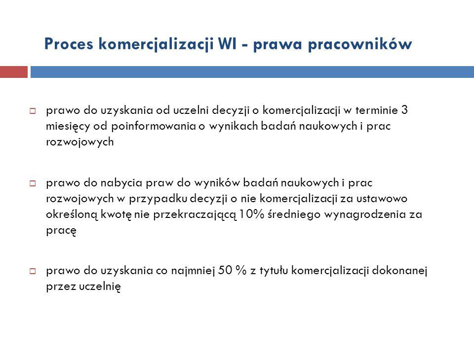 Proces komercjalizacji WI - prawa pracowników  prawo do uzyskania od uczelni decyzji o komercjalizacji w terminie 3 miesięcy od poinformowania o wyni