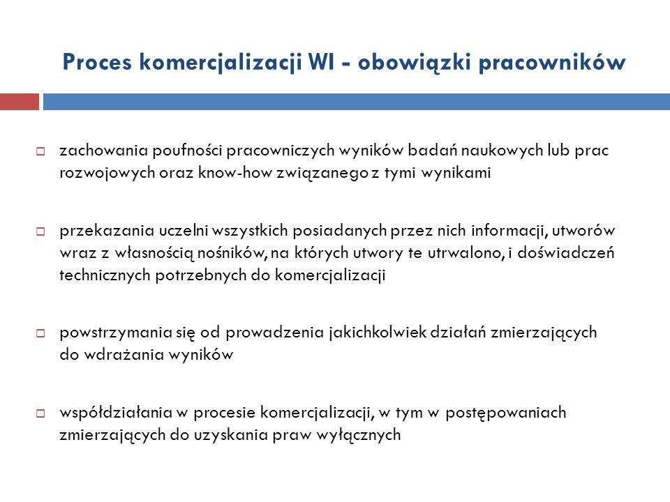 Proces komercjalizacji WI - obowiązki pracowników  zachowania poufności pracowniczych wyników badań naukowych lub prac rozwojowych oraz know-how zwią