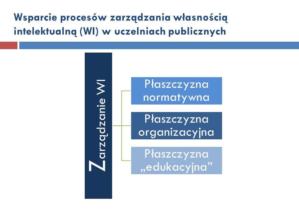 Wsparcie procesów zarządzania własnością intelektualną (WI) w uczelniach publicznych Z arządzanie WI Płaszczyzna normatywna Płaszczyzna organizacyjna