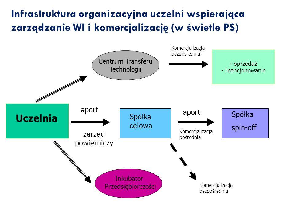 Uczelnia Spółka celowa Spółka spin-off aport Centrum Transferu Technologii Inkubator Przedsiębiorczości zarząd powierniczy - sprzedaż - licencjonowani