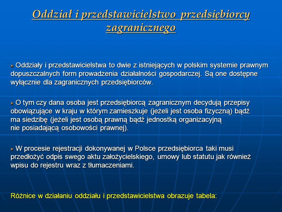 Oddział i przedstawicielstwo przedsiębiorcy zagranicznego Oddziały i przedstawicielstwa to dwie z istniejących w polskim systemie prawnym dopuszczalny