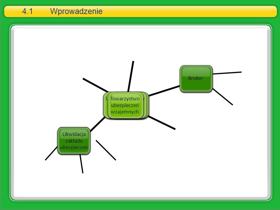 4.1Wprowadzenie Działalność ubezpieczeniowa Podjęcie działalnośći Moduł 4 Łączenie zakładów ubezpieczeń Likwidacja zakładu ubezpieczeń Aktuariusz Pośr