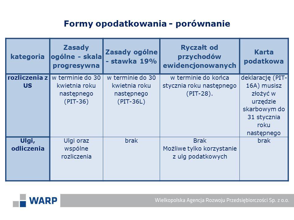 Formy opodatkowania - porównanie kategoria Zasady ogólne - skala progresywna Zasady ogólne - stawka 19% Ryczałt od przychodów ewidencjonowanych Karta
