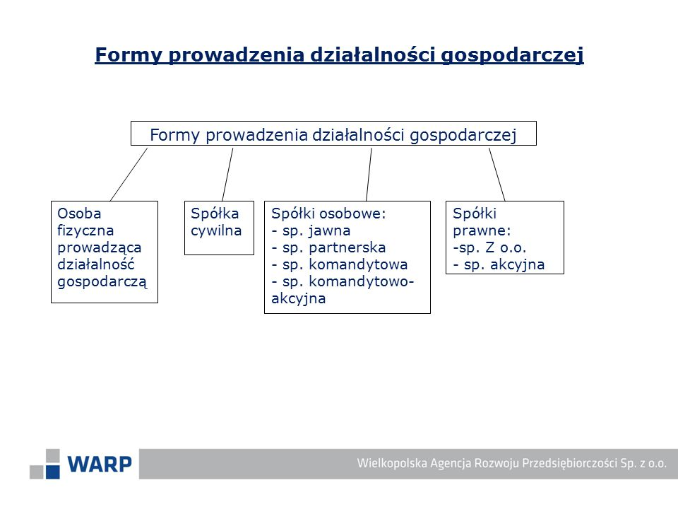 Formy prowadzenia działalności gospodarczej Osoba fizyczna prowadząca działalność gospodarczą Spółka cywilna Spółki osobowe: - sp. jawna - sp. partner