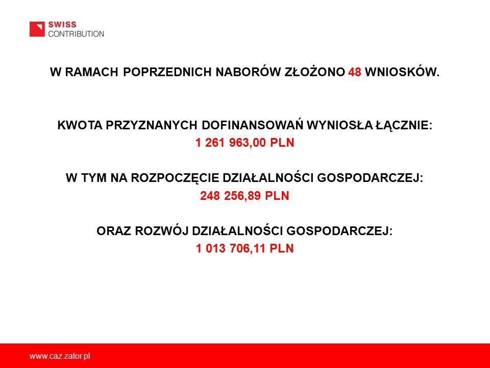 www.caz.zator.pl W RAMACH POPRZEDNICH NABORÓW ZŁOŻONO 48 WNIOSKÓW. KWOTA PRZYZNANYCH DOFINANSOWAŃ WYNIOSŁA ŁĄCZNIE: 1 261 963,00 PLN W TYM NA ROZPOCZĘ