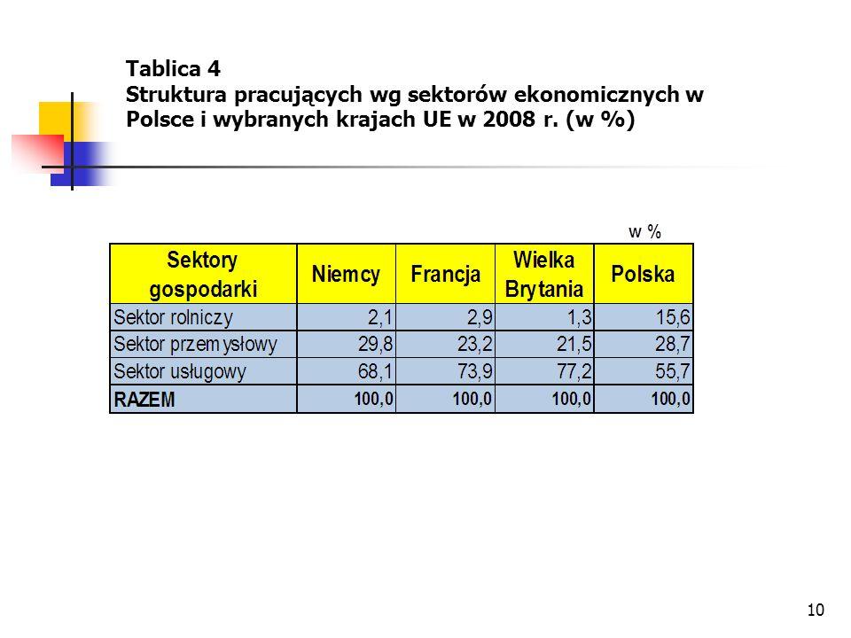 10 Tablica 4 Struktura pracujących wg sektorów ekonomicznych w Polsce i wybranych krajach UE w 2008 r. (w %)