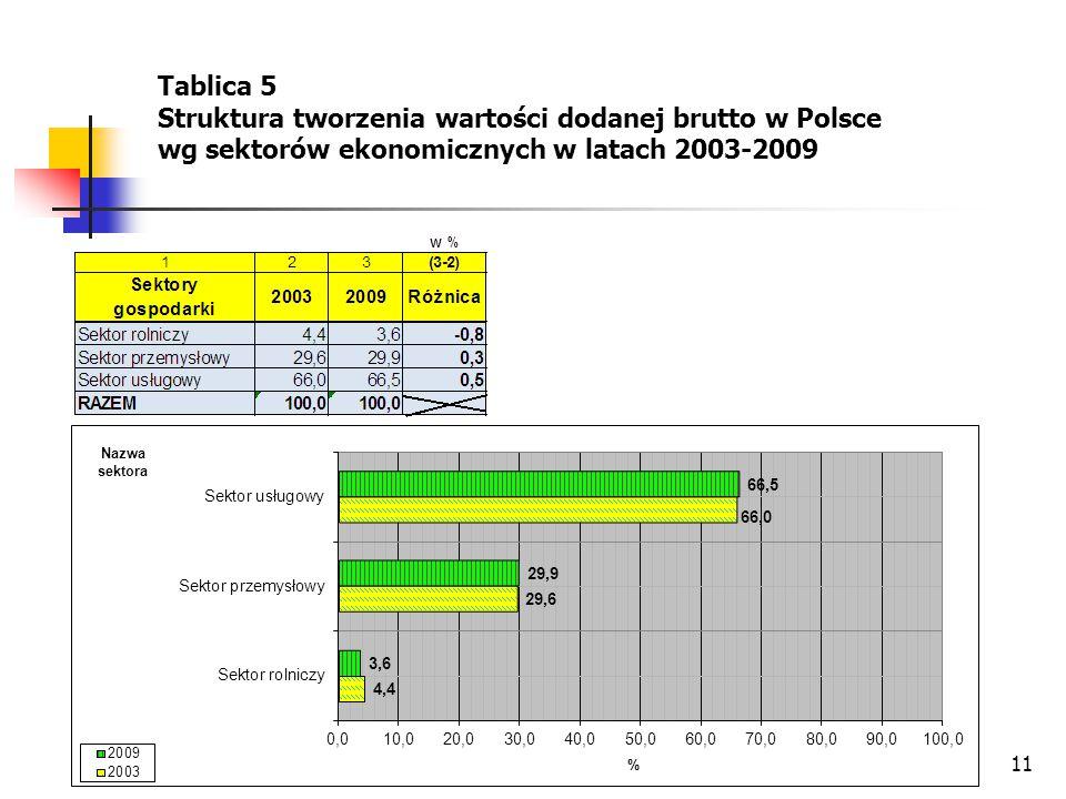 11 Tablica 5 Struktura tworzenia wartości dodanej brutto w Polsce wg sektorów ekonomicznych w latach 2003-2009