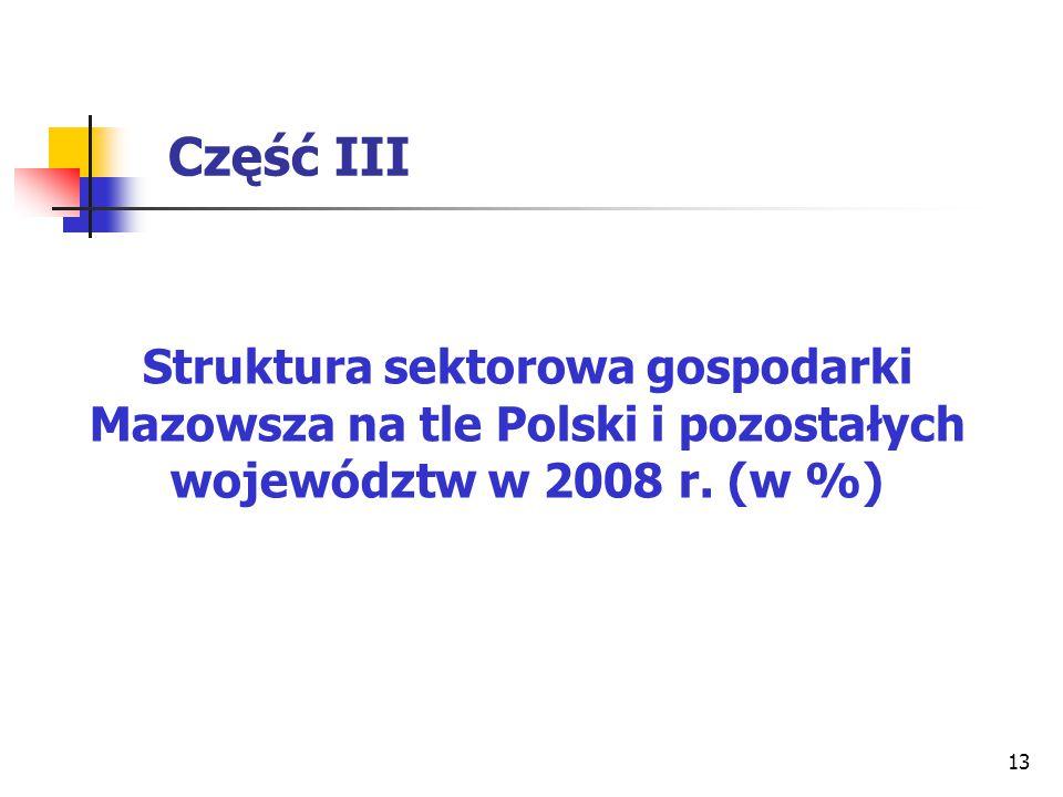 13 Część III Struktura sektorowa gospodarki Mazowsza na tle Polski i pozostałych województw w 2008 r. (w %)