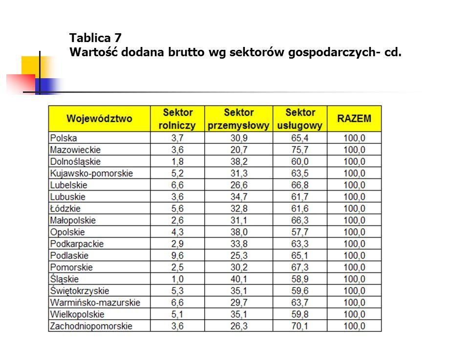 14 Tablica 7 Wartość dodana brutto wg sektorów gospodarczych- cd.