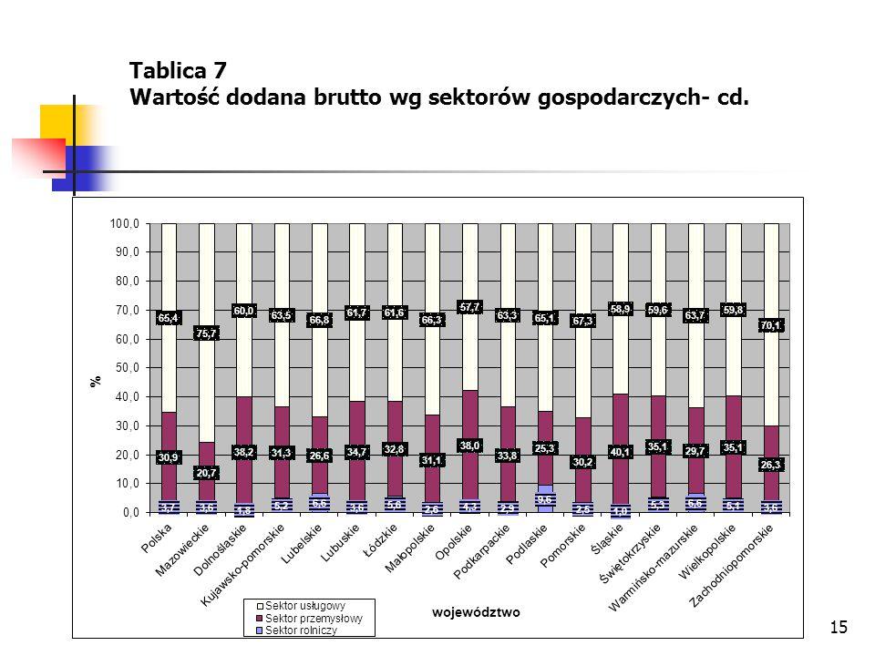 15 Tablica 7 Wartość dodana brutto wg sektorów gospodarczych- cd.