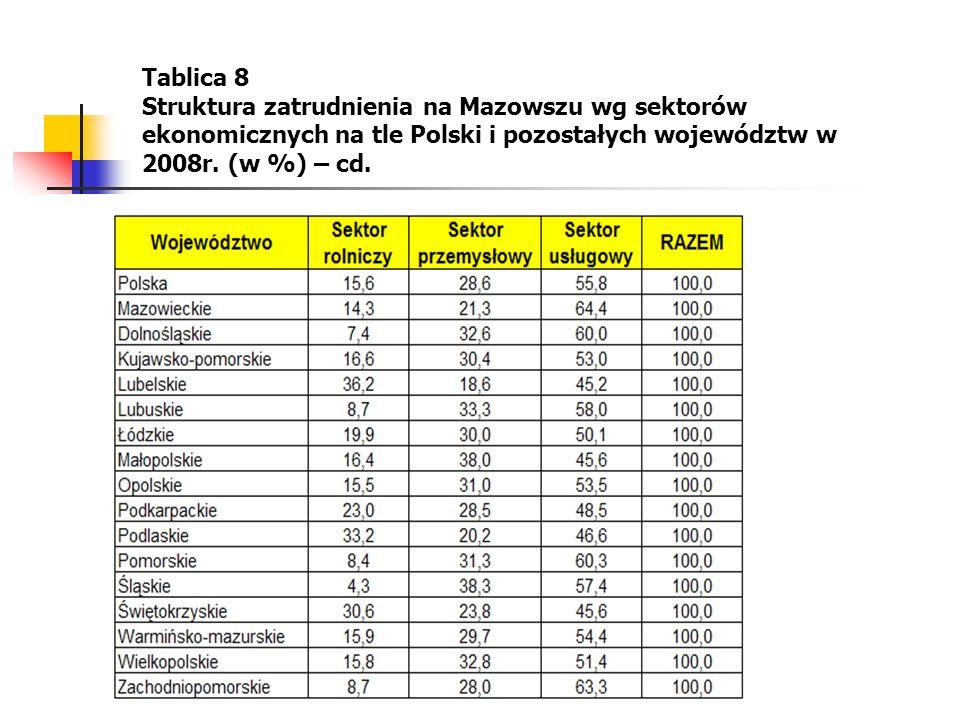 16 Tablica 8 Struktura zatrudnienia na Mazowszu wg sektorów ekonomicznych na tle Polski i pozostałych województw w 2008r. (w %) – cd.