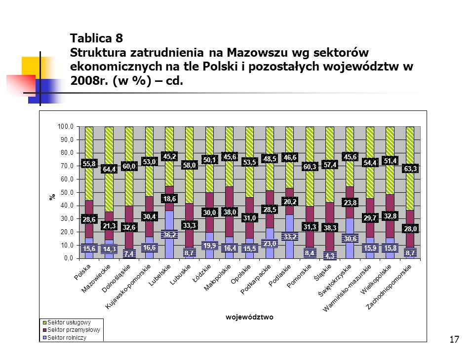 17 Tablica 8 Struktura zatrudnienia na Mazowszu wg sektorów ekonomicznych na tle Polski i pozostałych województw w 2008r. (w %) – cd.