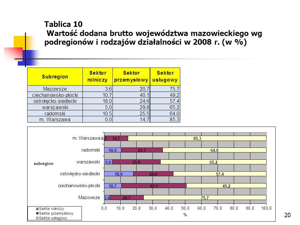 20 Tablica 10 Wartość dodana brutto województwa mazowieckiego wg podregionów i rodzajów działalności w 2008 r. (w %)