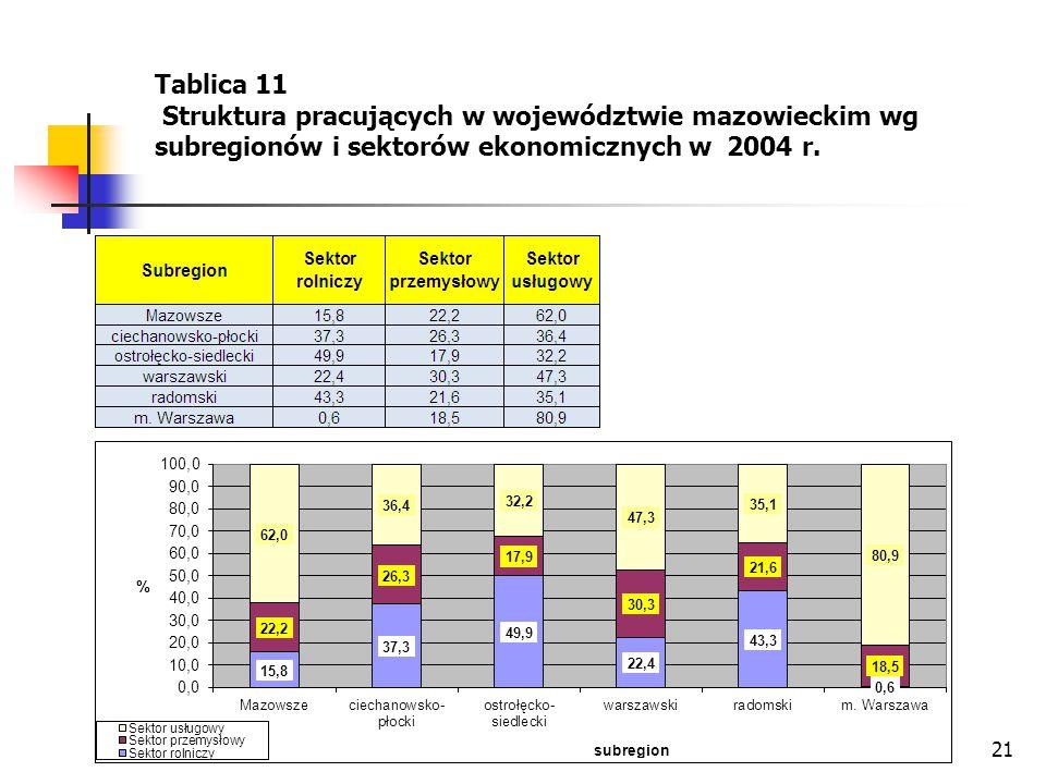 21 Tablica 11 Struktura pracujących w województwie mazowieckim wg subregionów i sektorów ekonomicznych w 2004 r.
