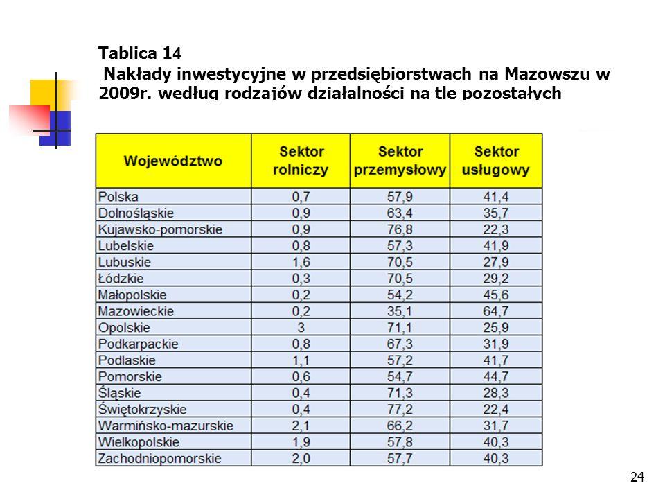 24 Tablica 1 4 Nakłady inwestycyjne w przedsiębiorstwach na Mazowszu w 2009r. według rodzajów działalności na tle pozostałych województw – cd.