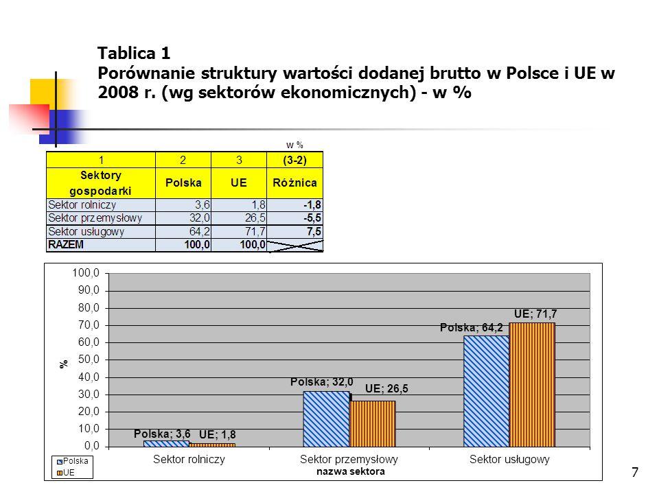 7 Tablica 1 Porównanie struktury wartości dodanej brutto w Polsce i UE w 2008 r. (wg sektorów ekonomicznych) - w %