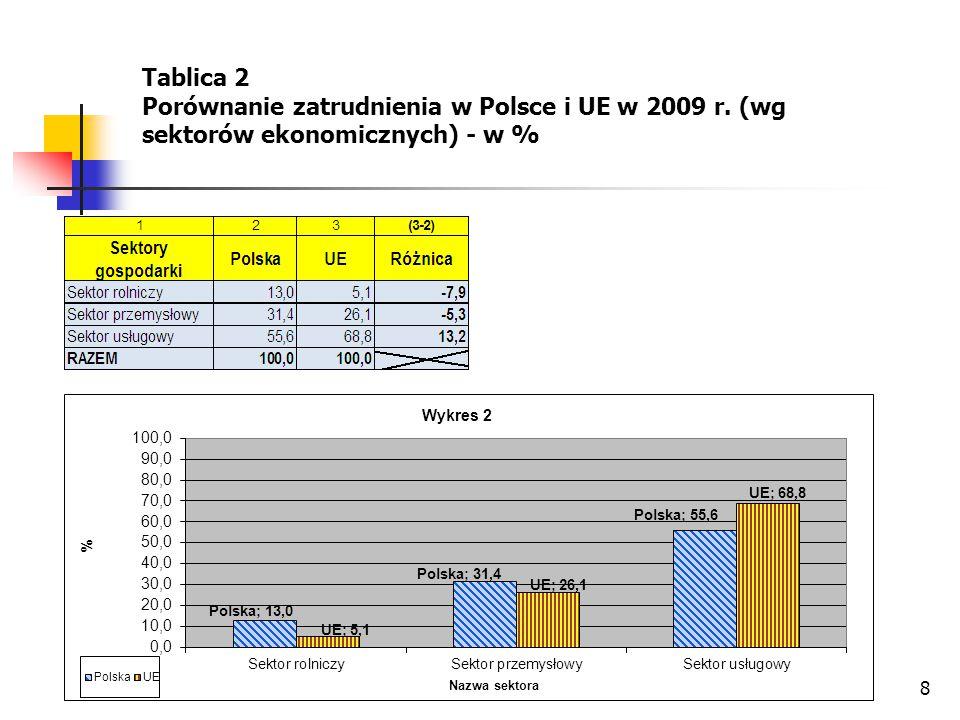 8 Tablica 2 Porównanie zatrudnienia w Polsce i UE w 2009 r. (wg sektorów ekonomicznych) - w %