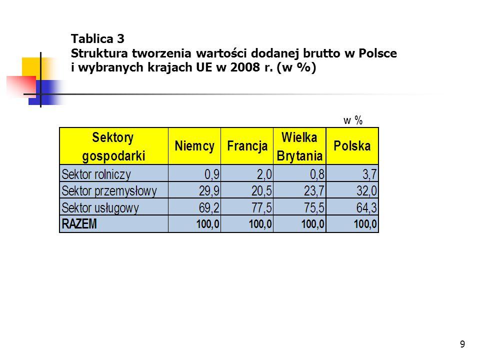 9 Tablica 3 Struktura tworzenia wartości dodanej brutto w Polsce i wybranych krajach UE w 2008 r. (w %)