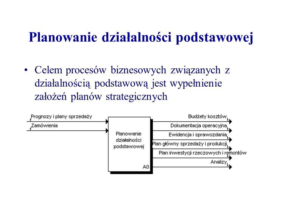 Planowanie działalności podstawowej Celem procesów biznesowych związanych z działalnością podstawową jest wypełnienie założeń planów strategicznych