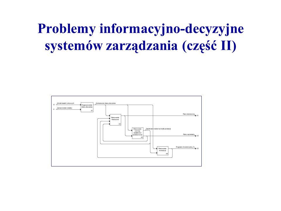 Problemy informacyjno-decyzyjne systemów zarządzania (część II)
