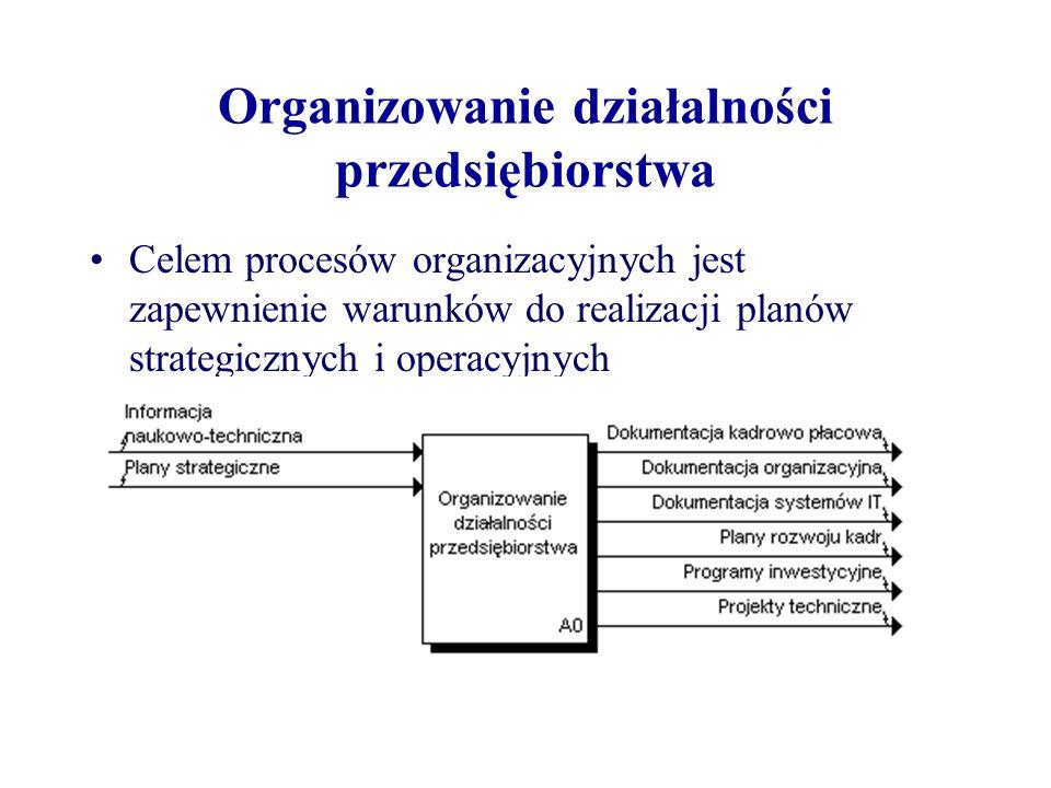 Organizowanie działalności przedsiębiorstwa Celem procesów organizacyjnych jest zapewnienie warunków do realizacji planów strategicznych i operacyjnych