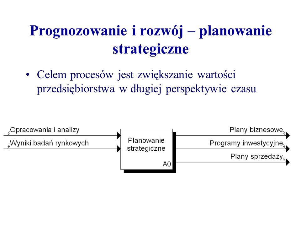 Prognozowanie i rozwój – planowanie strategiczne Celem procesów jest zwiększanie wartości przedsiębiorstwa w długiej perspektywie czasu