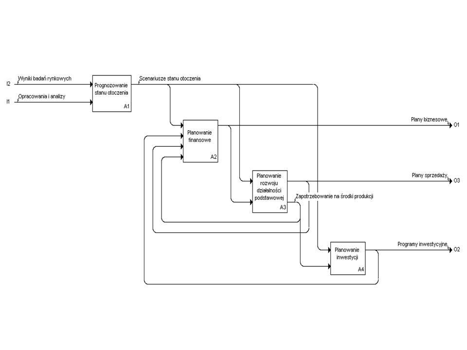 Narzędzia informatyczne do wspomagania planowania działalności podstawowej Symulatory Moduły ERP Moduły zaawansowanego planowania i optymalizacji Własne aplikacje