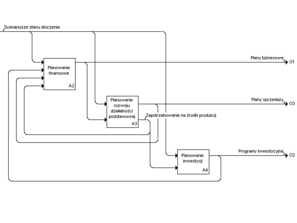 Narzędzia informatyczne do wspomagania planowania strategicznego Specjalizowane oprogramowanie do badań rynkowych Symulatory Arkusze kalkulacyjne