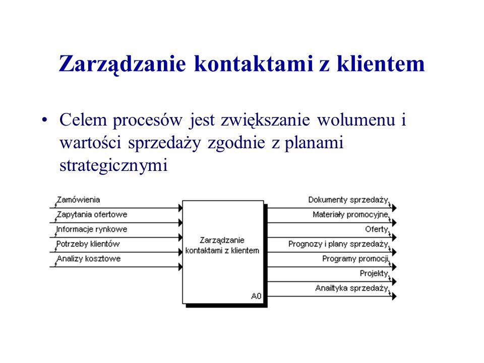 Zarządzanie kontaktami z klientem Celem procesów jest zwiększanie wolumenu i wartości sprzedaży zgodnie z planami strategicznymi