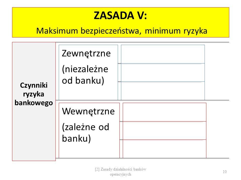 ZASADA V: Maksimum bezpieczeństwa, minimum ryzyka Czynniki ryzyka bankowego Zewnętrzne (niezależne od banku) Wewnętrzne (zależne od banku) [2] Zasady