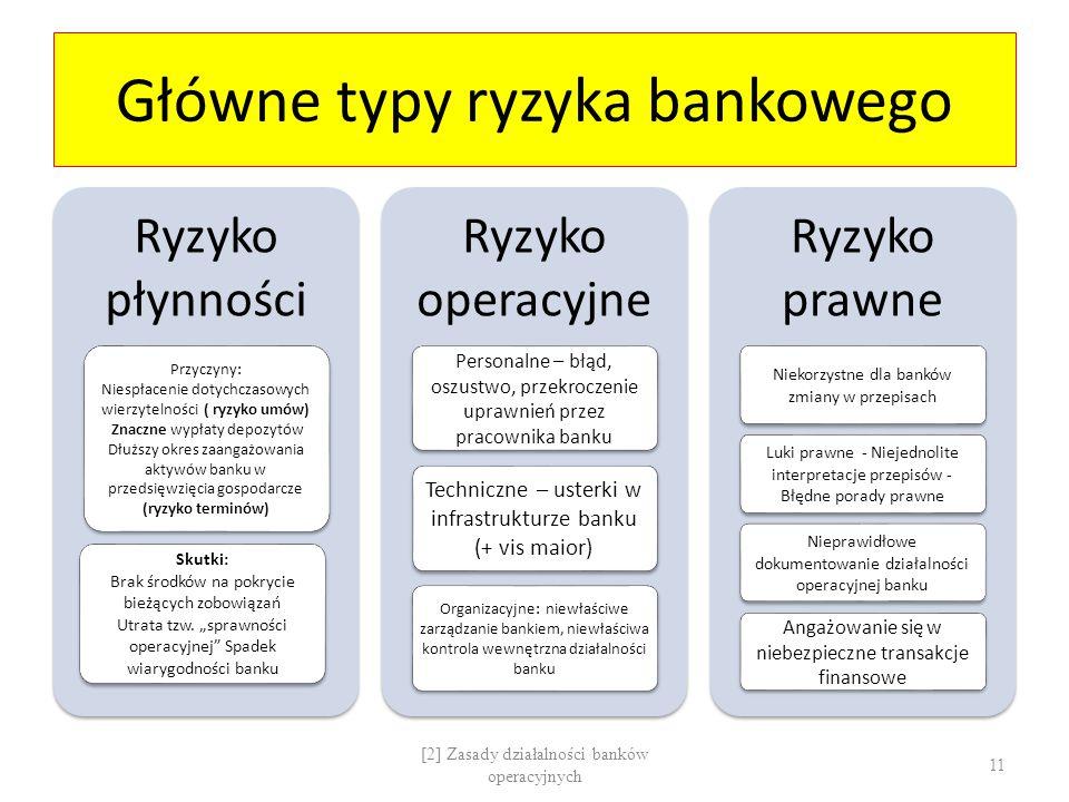 Główne typy ryzyka bankowego Ryzyko płynności Przyczyny: Niespłacenie dotychczasowych wierzytelności ( ryzyko umów) Znaczne wypłaty depozytów Dłuższy