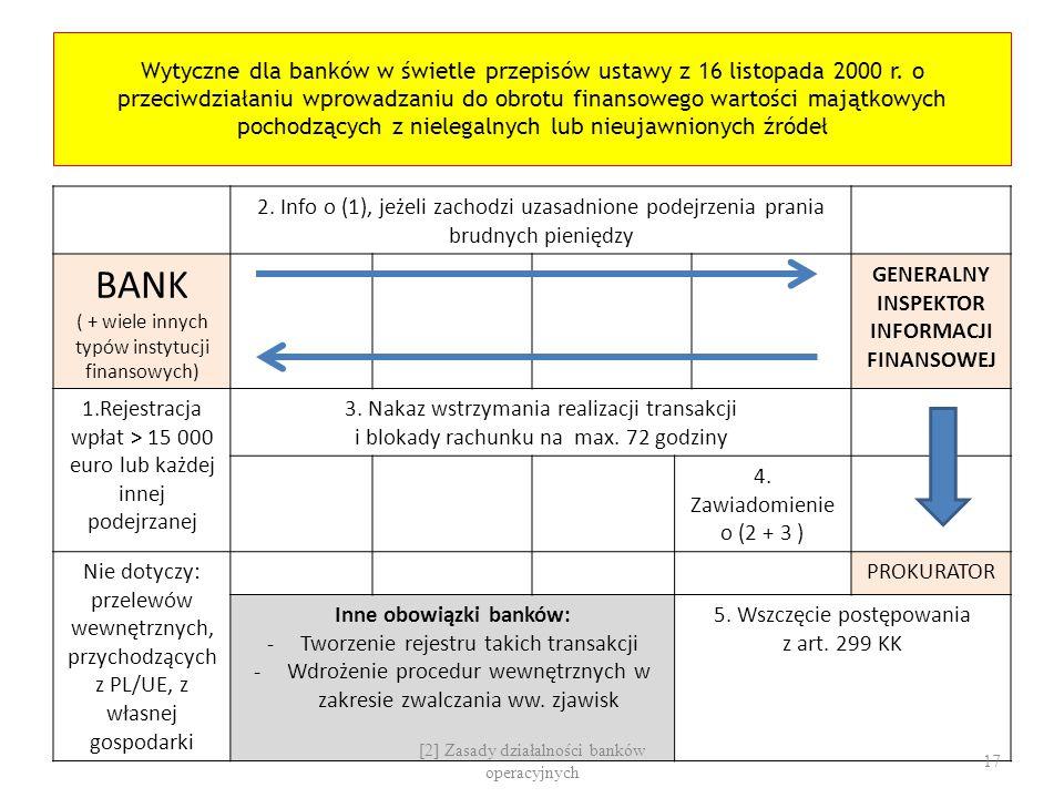 Wytyczne dla banków w świetle przepisów ustawy z 16 listopada 2000 r. o przeciwdziałaniu wprowadzaniu do obrotu finansowego wartości majątkowych pocho