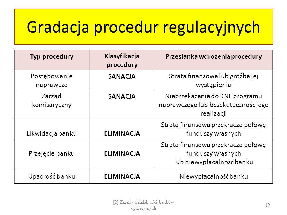 Gradacja procedur regulacyjnych Typ proceduryKlasyfikacja procedury Przesłanka wdrożenia procedury Postępowanie naprawcze SANACJAStrata finansowa lub