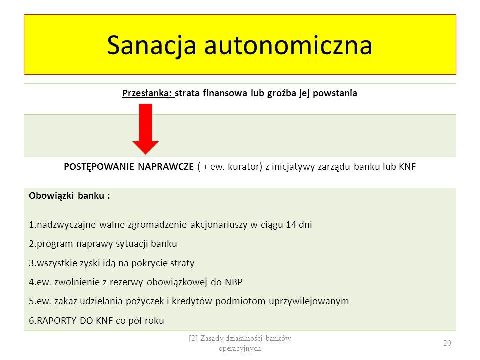 Sanacja autonomiczna Przesłanka: strata finansowa lub groźba jej powstania POSTĘPOWANIE NAPRAWCZE ( + ew. kurator) z inicjatywy zarządu banku lub KNF