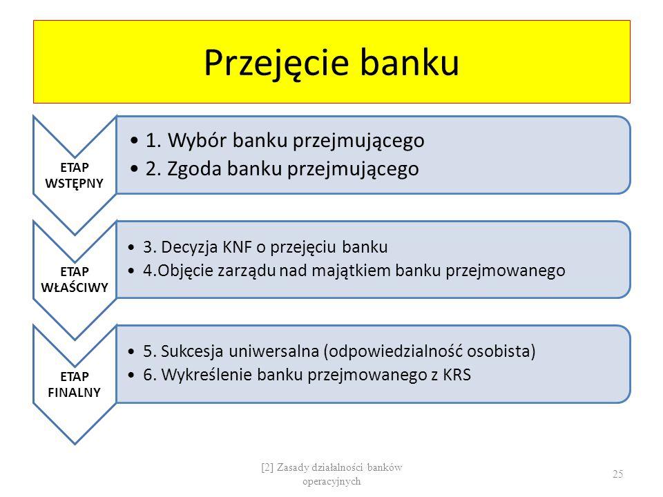 Przejęcie banku ETAP WSTĘPNY 1. Wybór banku przejmującego 2. Zgoda banku przejmującego ETAP WŁAŚCIWY 3. Decyzja KNF o przejęciu banku 4.Objęcie zarząd