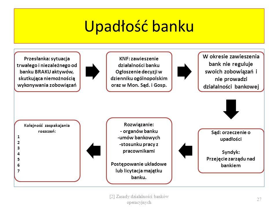 Upadłość banku Przesłanka: sytuacja trwałego i niezależnego od banku BRAKU aktywów, skutkująca niemożnością wykonywania zobowiązań KNF: zawieszenie dz