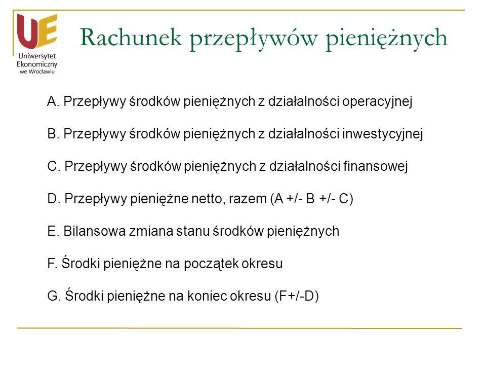 Rachunek przepływów pieniężnych A.Przepływy środków pieniężnych z działalności operacyjnej B.