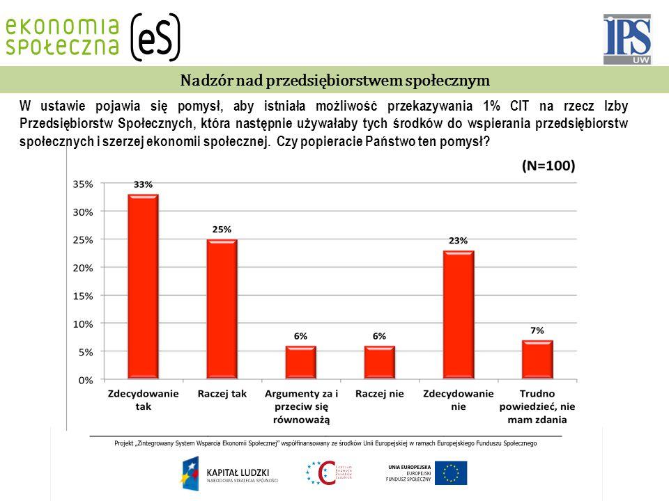 Nadzór nad przedsiębiorstwem społecznym W ustawie pojawia się pomysł, aby istniała możliwość przekazywania 1% CIT na rzecz Izby Przedsiębiorstw Społec
