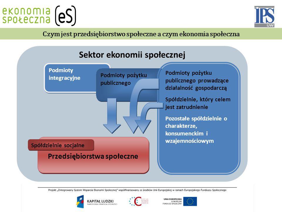 Sektor ekonomii społecznej Przedsiębiorstwa społeczne Podmioty integracyjne Podmioty pożytku publicznego Podmioty pożytku publicznego prowadzące dział