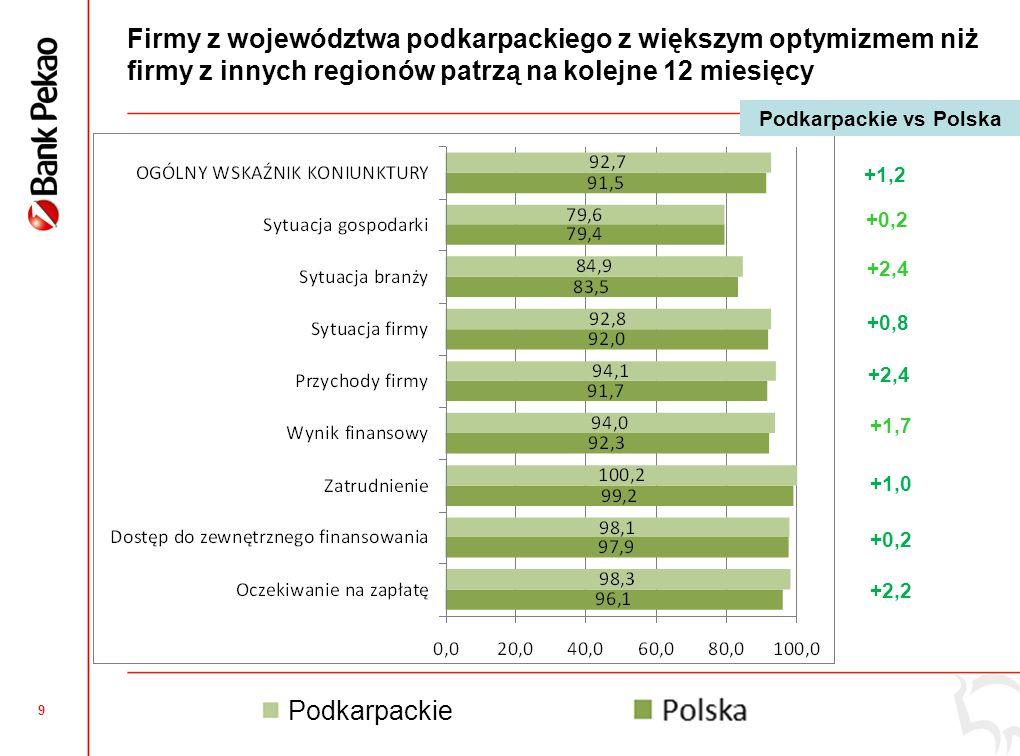 9 Firmy z województwa podkarpackiego z większym optymizmem niż firmy z innych regionów patrzą na kolejne 12 miesięcy +1,2 +0,2 +2,4 +0,8 +2,4 +1,7 +1,0 +0,2 +2,2 Podkarpackie vs Polska Podkarpackie